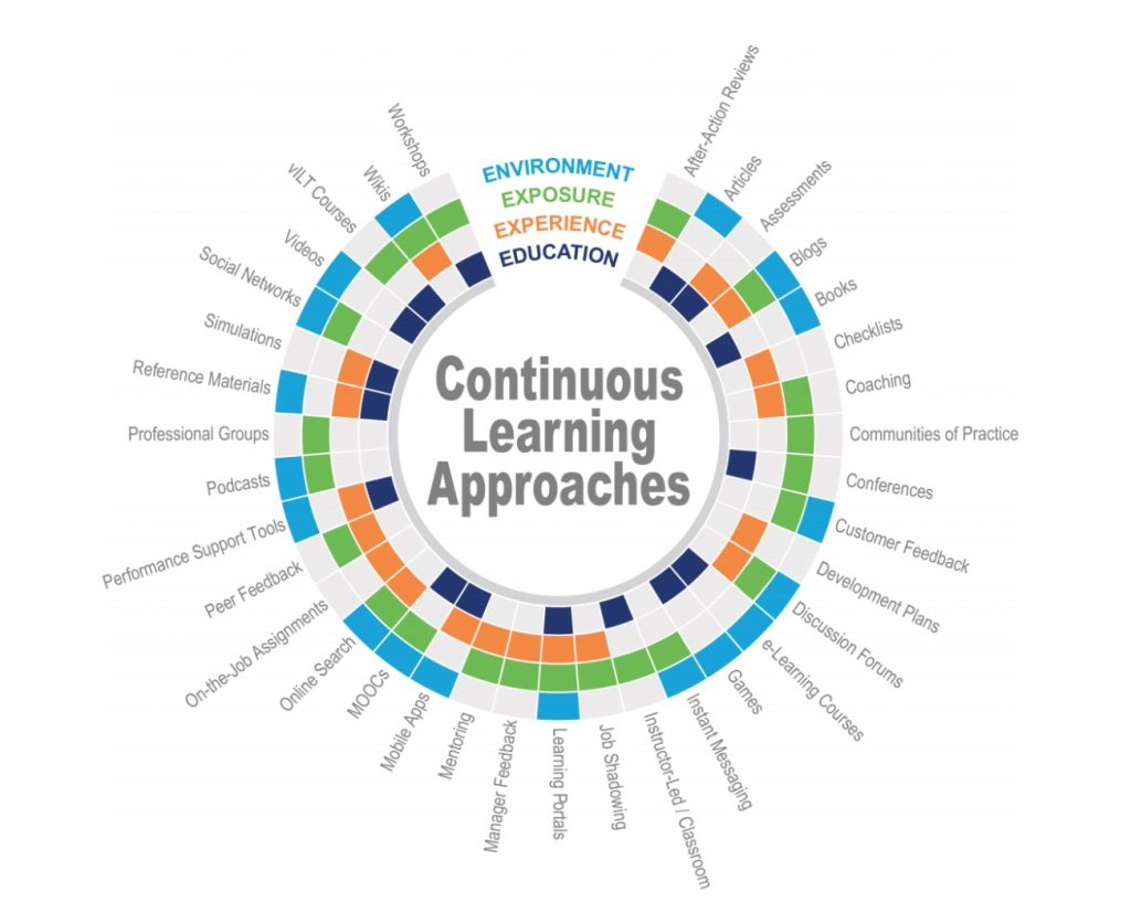 Learning Experience, Continuous Learning, Bersin by Deloitte 2015