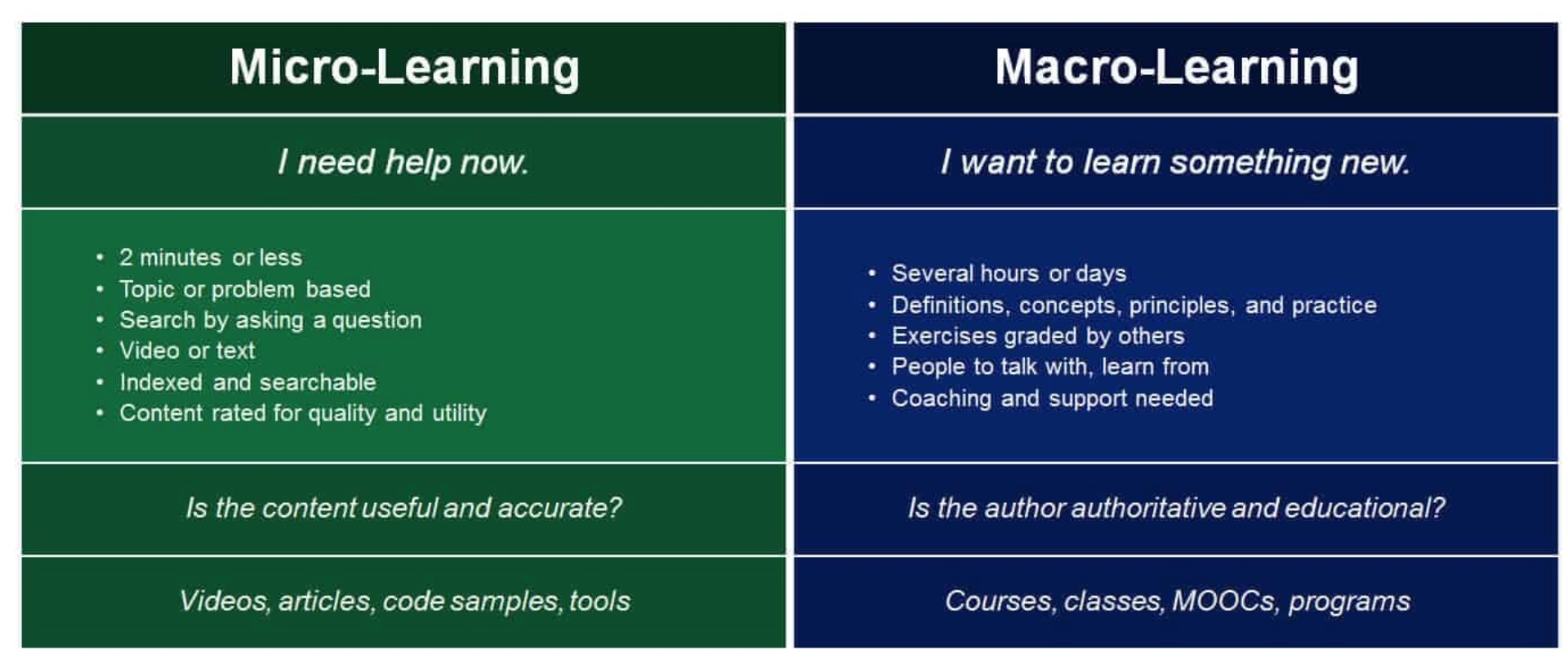 microlearning Vs macrolearning