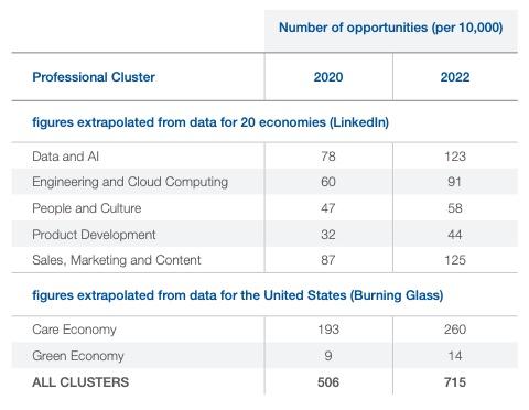 World Economic Forum - Emergere di nuovi cluster professionali del futuro, 2020 - 2022
